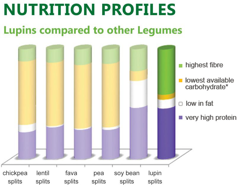 Nutrition Profile 1